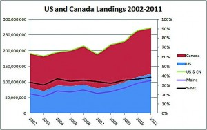Lobster landings in the United States and Canada have risen steadily during the past decade. Warmer Gulf of Maine water temperatures have also shifted the timing of peak landings. MLA chart.