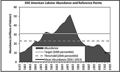 lobster abundance chart